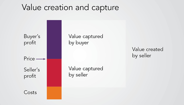 value creation and value capture in Value creation and capture framework victoria is a great place to live our liveability is the reason why we are the fastest growing state in the nation, with more than 2,000 people moving here every week.