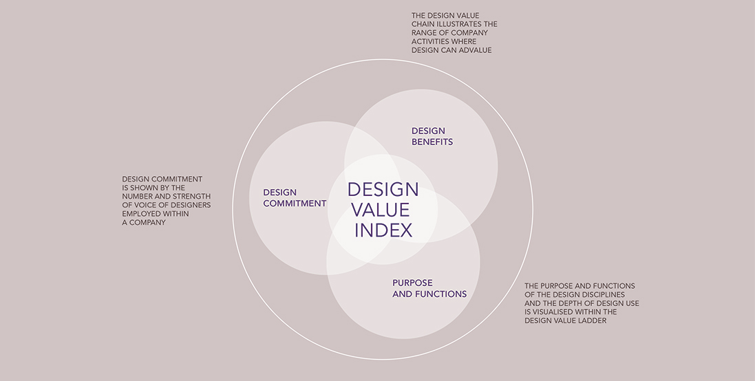 Design Value Index