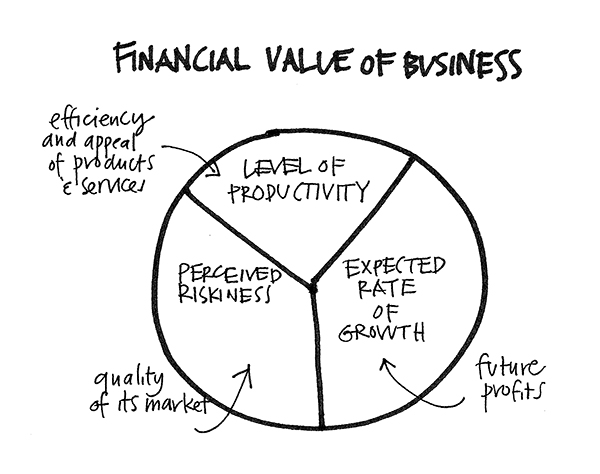 chart showing financial value of a business