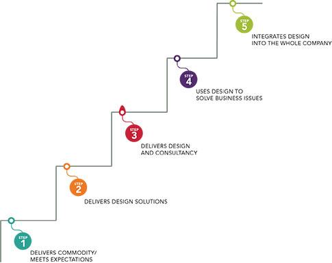 DBC Design Ladder